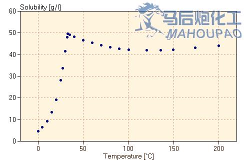 马后炮化工-让天下没有难学的化工技术-solubility_sodiumsulfate.png
