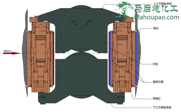 马后炮化工-让天下没有难学的化工技术-轧机设备图2.jpg