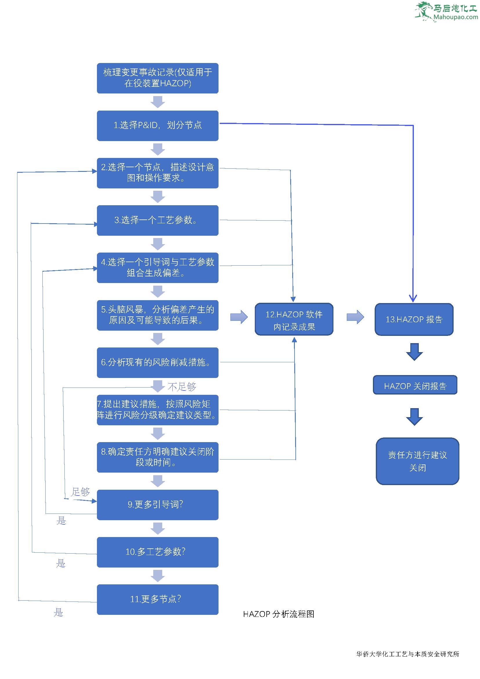 马后炮化工-让天下没有难学的化工技术-HAZOP分析流程图.png